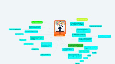 Mind Map: GENERALIDADES DEL PENSAMIENTO