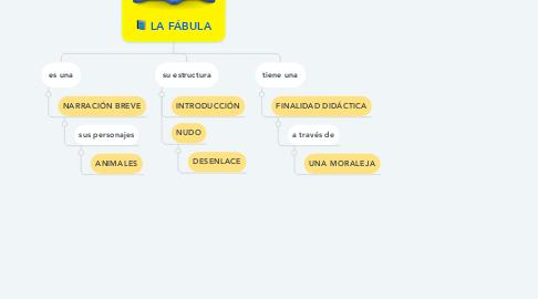 Mind Map: LA FÁBULA