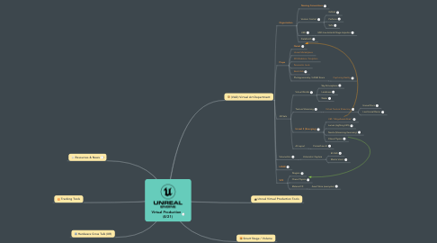Mind Map: Virtual Production    (8/21)