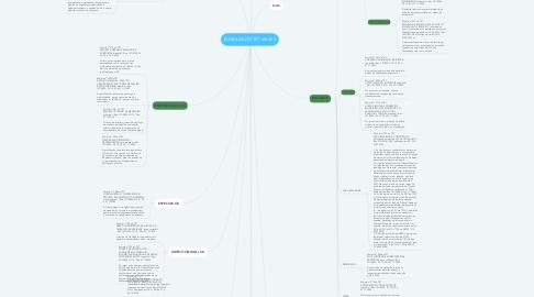 Mind Map: SUMULAS DO TST até 253
