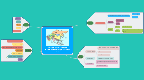 Mind Map: 4Ws of the European Colonization of Southeast Asia