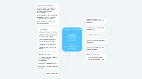 Mind Map: METHIAL - JOCANSU  PLAN DE AUSTERIDAD, EFICIENCIA Y EFICACIA  CONTROL ADMINISTRATIVO - OPERATIVO