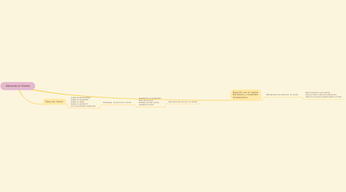 Mind Map: Atención al cliente
