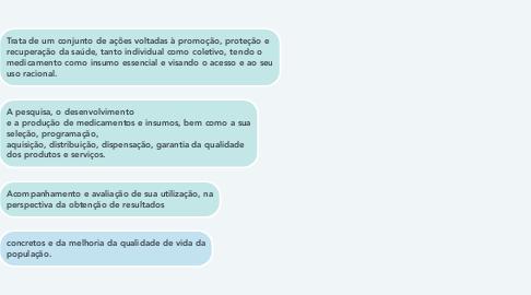 Mind Map: Política Nacional de Assistência Farmacêuticas (PNAF)