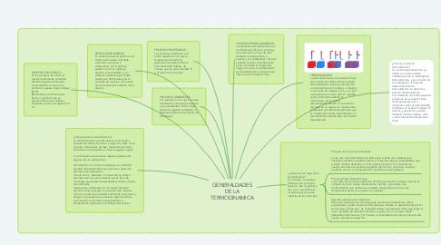 Mind Map: GENERALDADES DE LA TERMODINAMICA