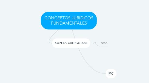 Mind Map: CONCEPTOS JURIDICOS FUNDAMENTALES