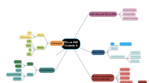 Mind Map: TICs na EaD Unidade 4