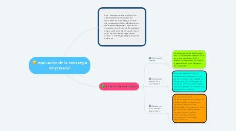 Mind Map: evaluación de la estrategia empresarial