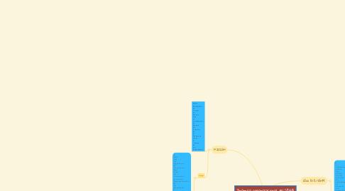 Mind Map: Dinámica organizacional del SENA