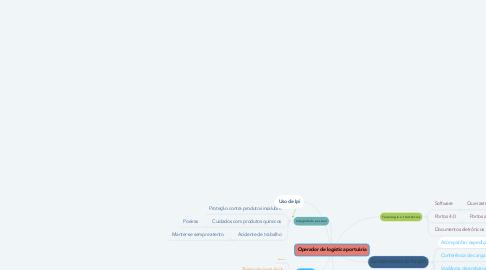 Mind Map: Operador de logística portuária