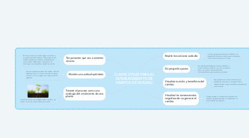 Mind Map: CLAVES ÚTILES PARA EL ESTABLECIMIENTO DE HÁBITOS DE ESTUDIO