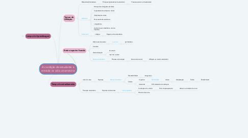 Mind Map: A condição de estudante: a entrada na vida universitária