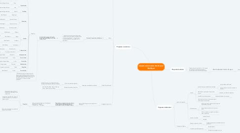 Mind Map: Desenvolvimento territorial Bailique