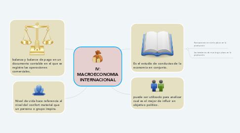 Mind Map: IV: MACROECONOMIA INTERNACIONAL