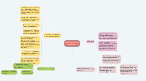 Mind Map: CONCORDANCIA NOMINAL