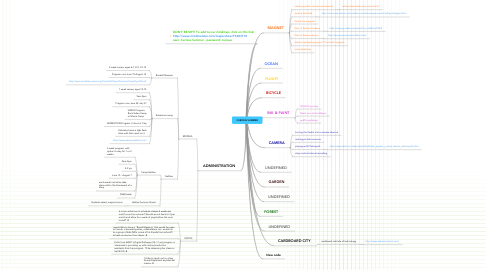 Mind Map: CURIOUS SUMMER