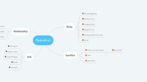 Mind Map: Basketball