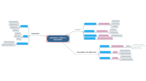 Mind Map: DEMANDA, OFERTA Y EQUILIBRIO