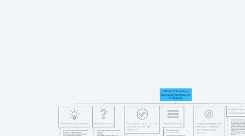 Mind Map: SECCION 18 Activos Intangibles Distintos de la Plusvalía
