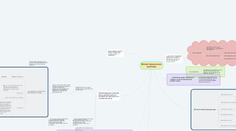 Mind Map: RESPONSABILIDAD SANITARIA