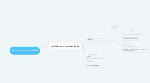 Mind Map: estructura de modelo