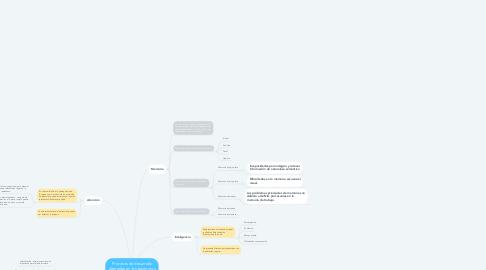 Mind Map: Procesos de desarrollo alterados en los trastornos del aprendizaje