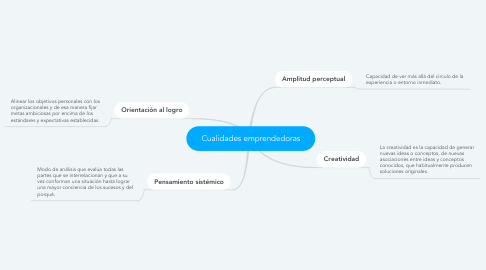 Mind Map: Cualidades emprendedoras