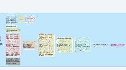 Mind Map: Constitución de la Republica de Guatemala