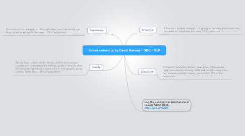 Mind Map: EntreLeadership by David Ramsey - DISC - NLP
