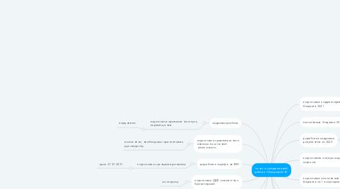 Mind Map: отчет о проделанной работе Омаровой Ж.