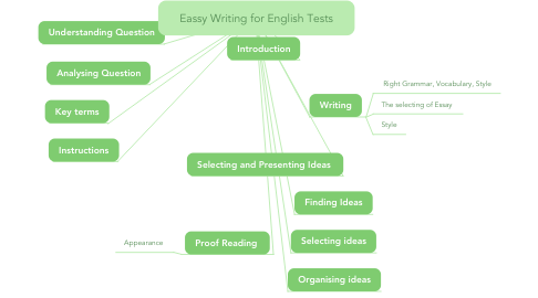Mind Map: Eassy Writing for English Tests