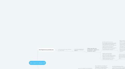 Mind Map: Доставка по воздуху