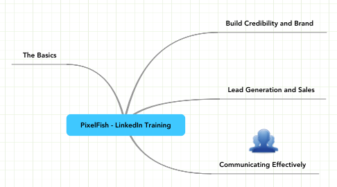 Mind Map: PixelFish - LinkedIn Training