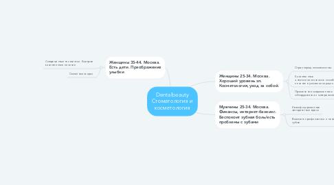 Mind Map: Dentalbeauty Стоматология и косметология