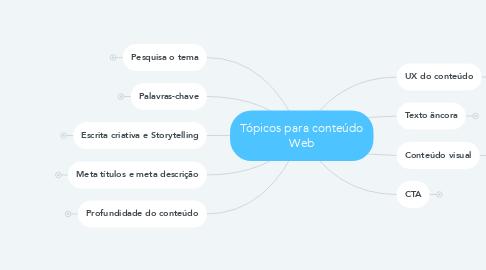 Mind Map: Tópicos para conteúdo Web