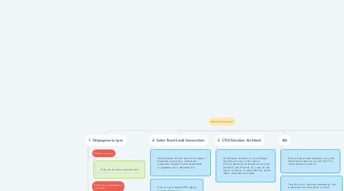 Mind Map: Mobile Developmet
