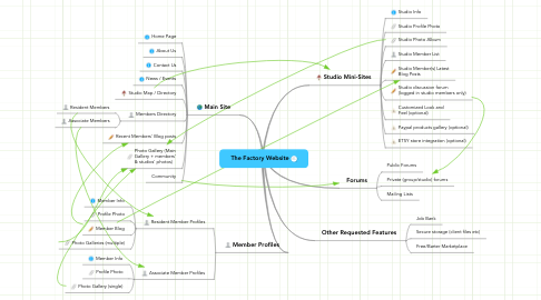 Mind Map: The Factory Website