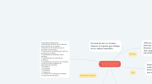 Mind Map: La profesión de consultoría en  desarrollo organizacional