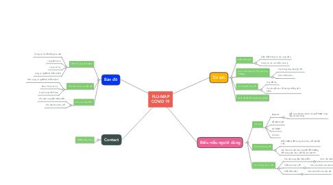 Mind Map: FLU-MAP COVID 19