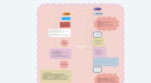 Mind Map: TRANSFER, KRILING DAN INKASO
