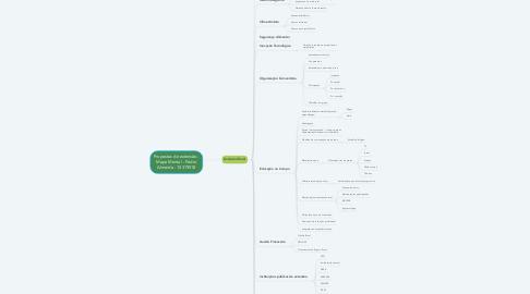 Mind Map: Propostas de extensão - Mapa Mental - Pedro Almeida - 10319518