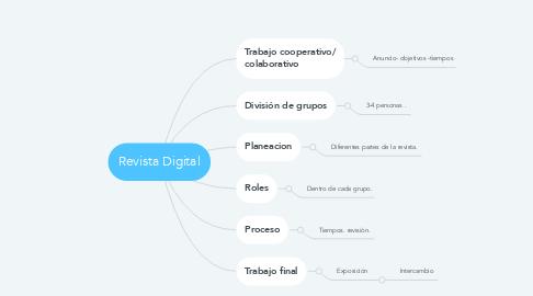 Mind Map: Revista Digital
