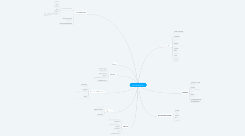 Mind Map: Utility Token $CUBY