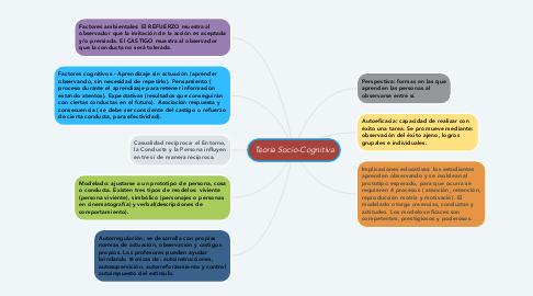 Mind Map: Teoria Socio-Cognitiva