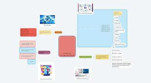Mind Map: Las TIC y las Investigaciones Sociales
