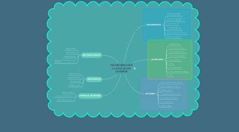 Mind Map: TRANSFORMANDO LA EDUCACION SUPERIOR