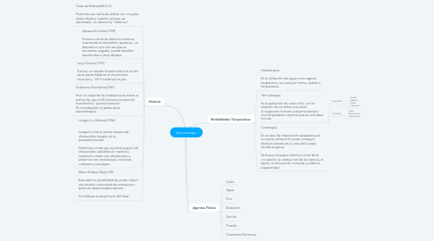 Mind Map: Electroterapia