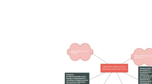 Mind Map: MACROPLANIFIACION Y MICROPLANIFICACCION