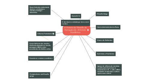 Mind Map: A Historia da Filosofia da Formação do  Anticristo  Acadêmico