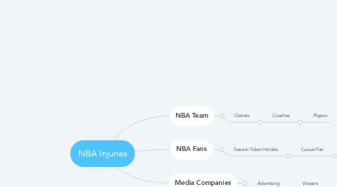 Mind Map: NBA Injuries
